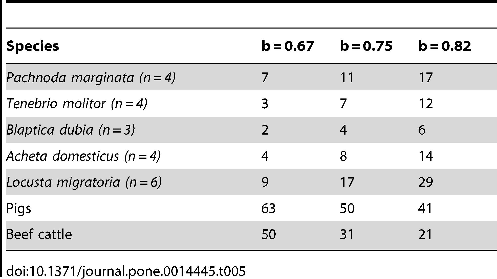 Produzione giornaliera (in grammi) CO2 per chilo di peso metabolico