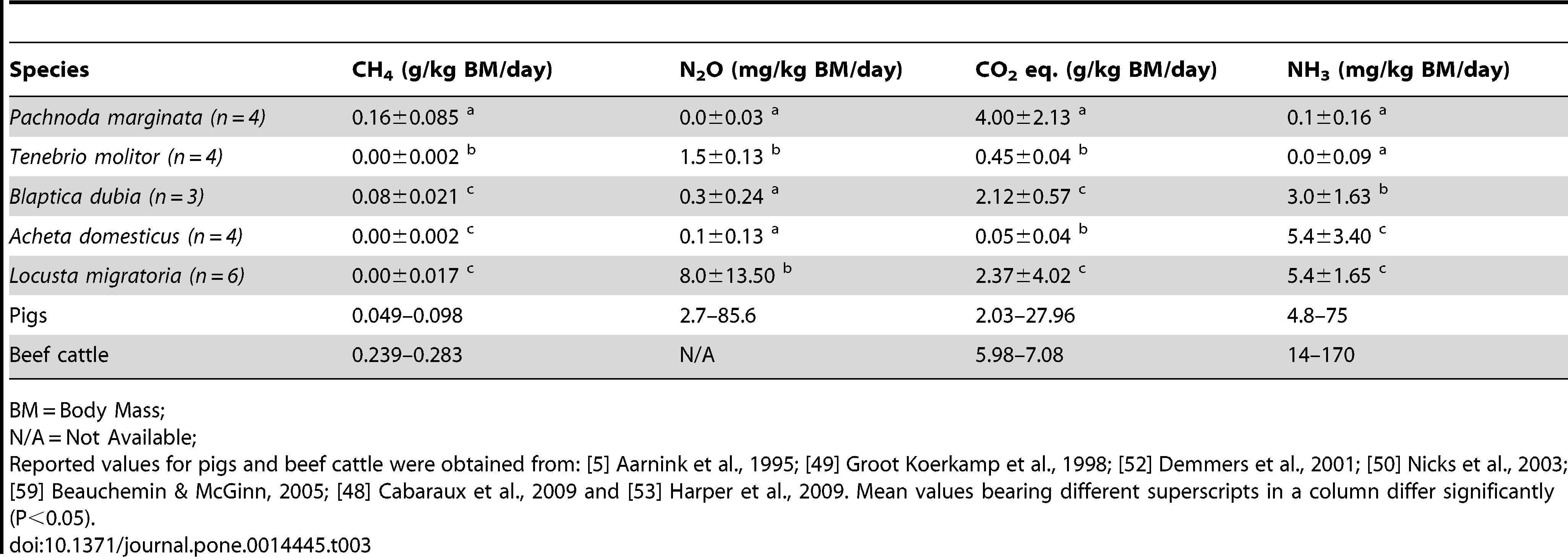 CH4, N2O, CO2 and NH3 production per kilogram of bodymass per day for five insect species, pigs and beef cattle.
