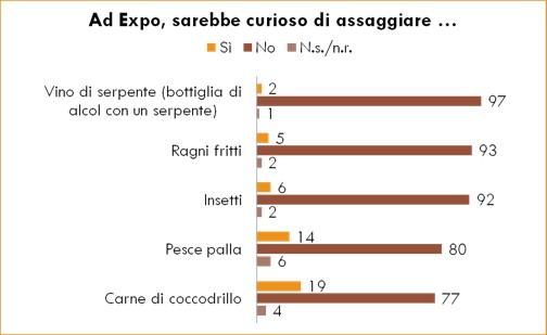 Italiani e propensione a mangiare insetti